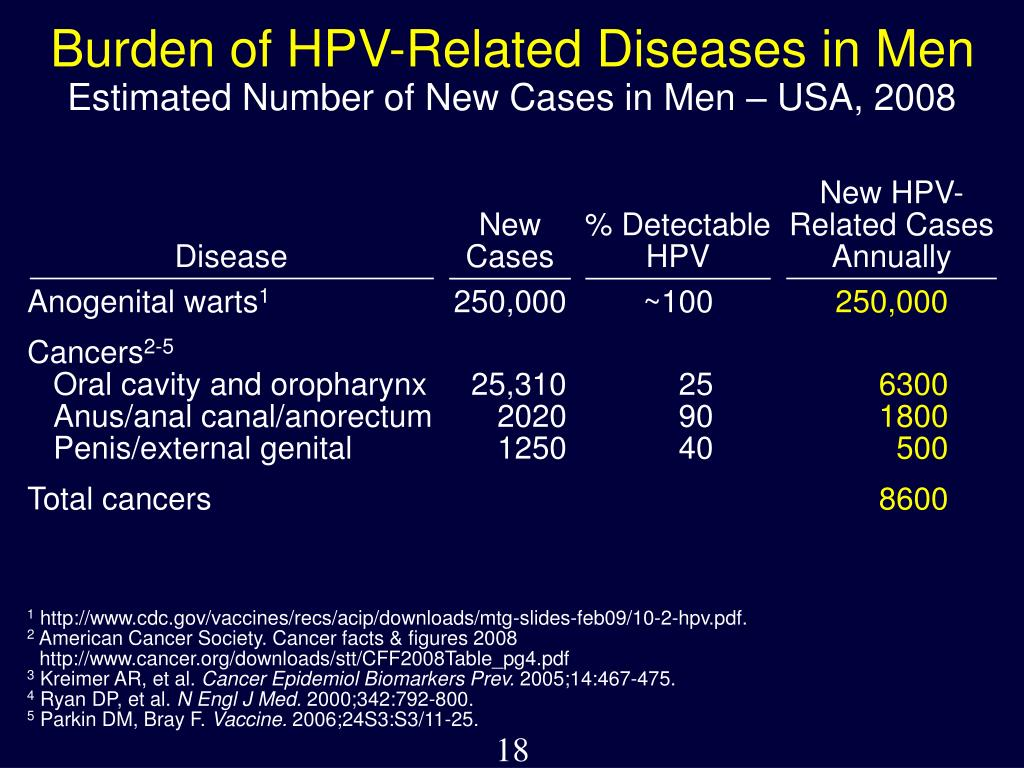 New HPV-