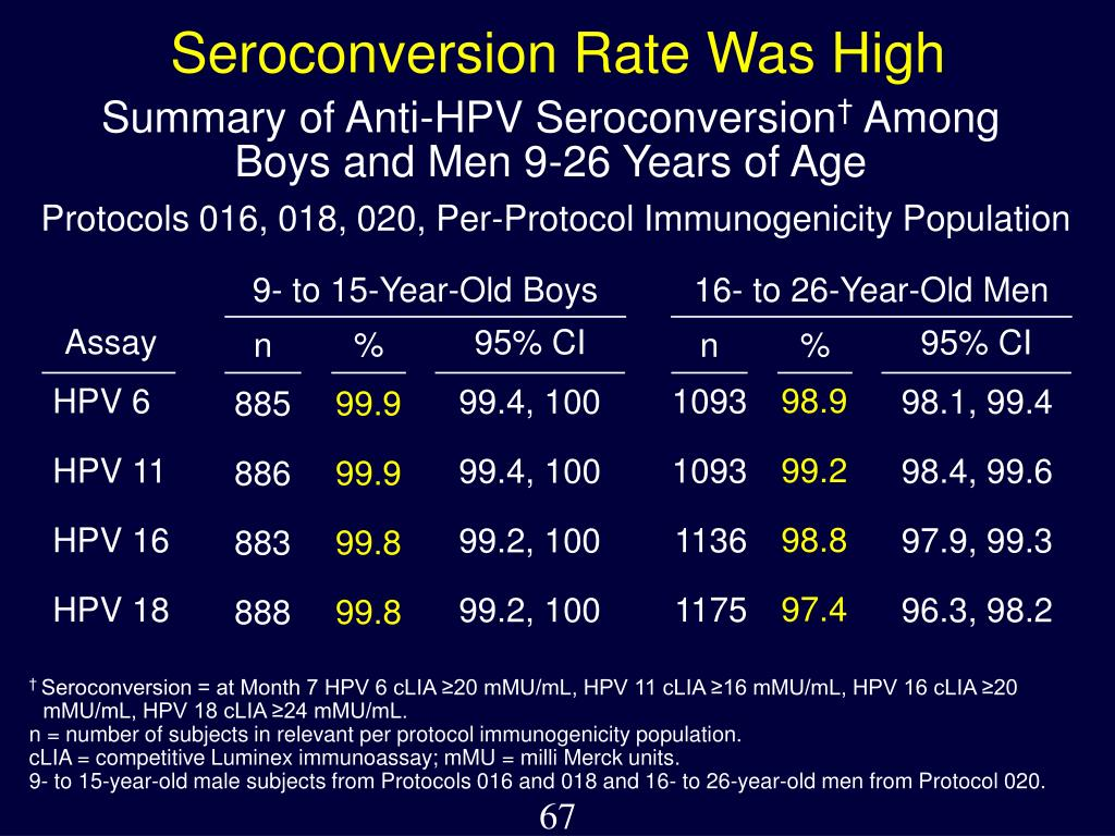 9- to 15-Year-Old Boys