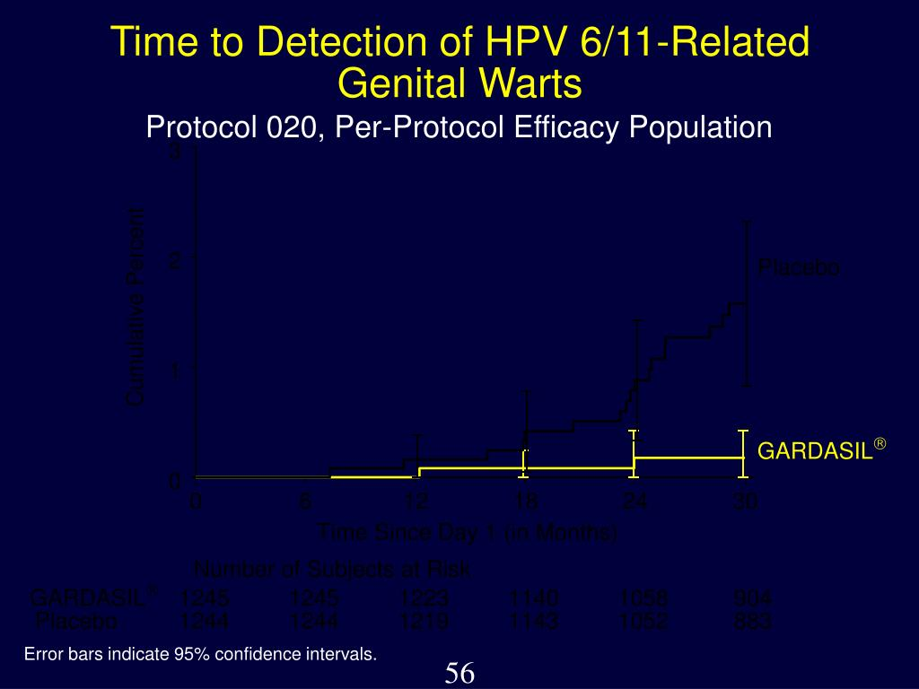 Time to Detection of HPV 6/11-Related