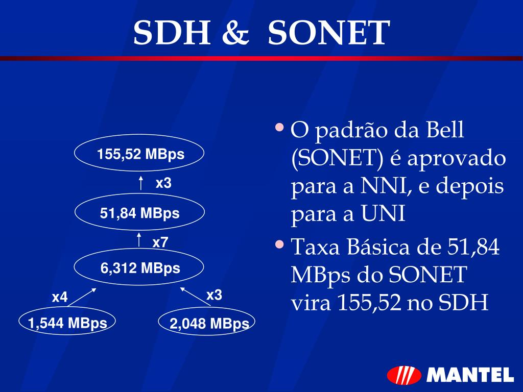 SDH &  SONET