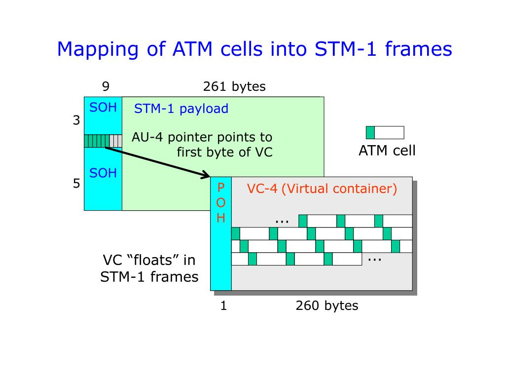 Mapping of ATM cells into STM-1 frames