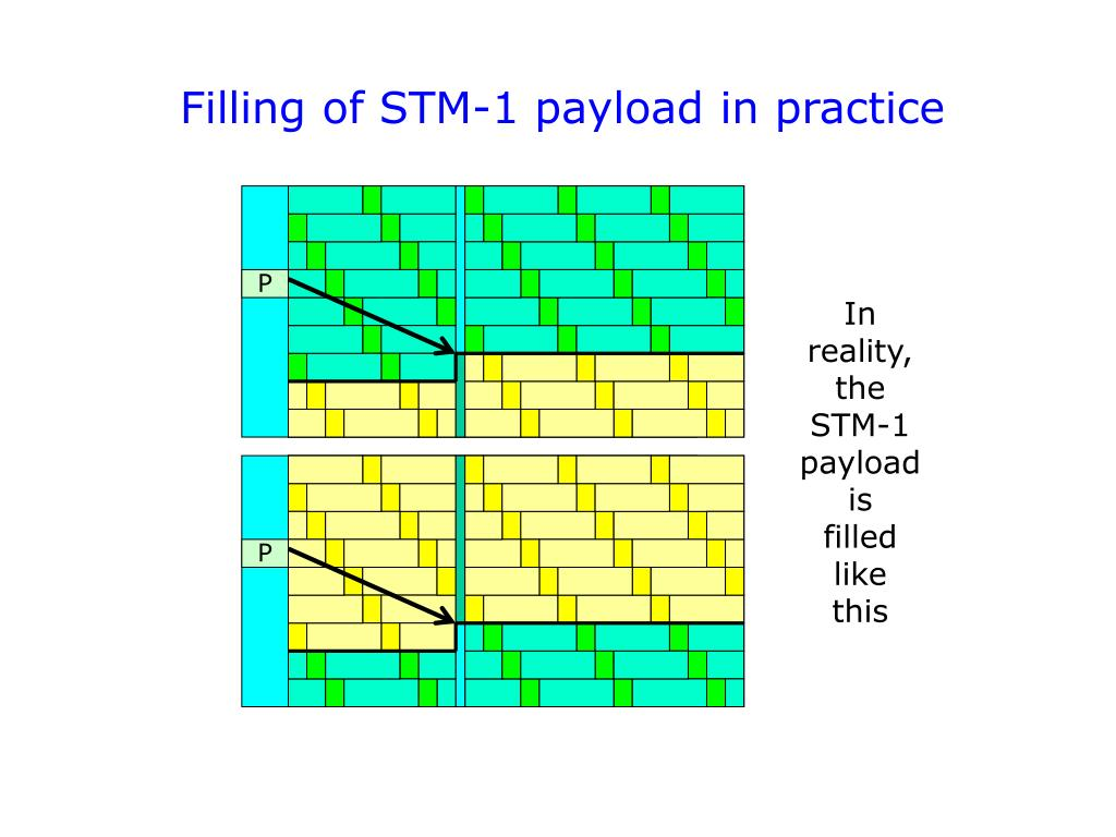 Filling of STM-1 payload in practice