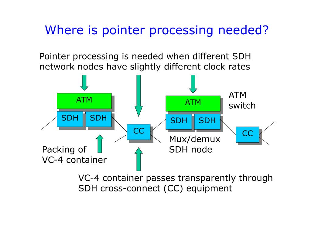 Where is pointer processing needed?