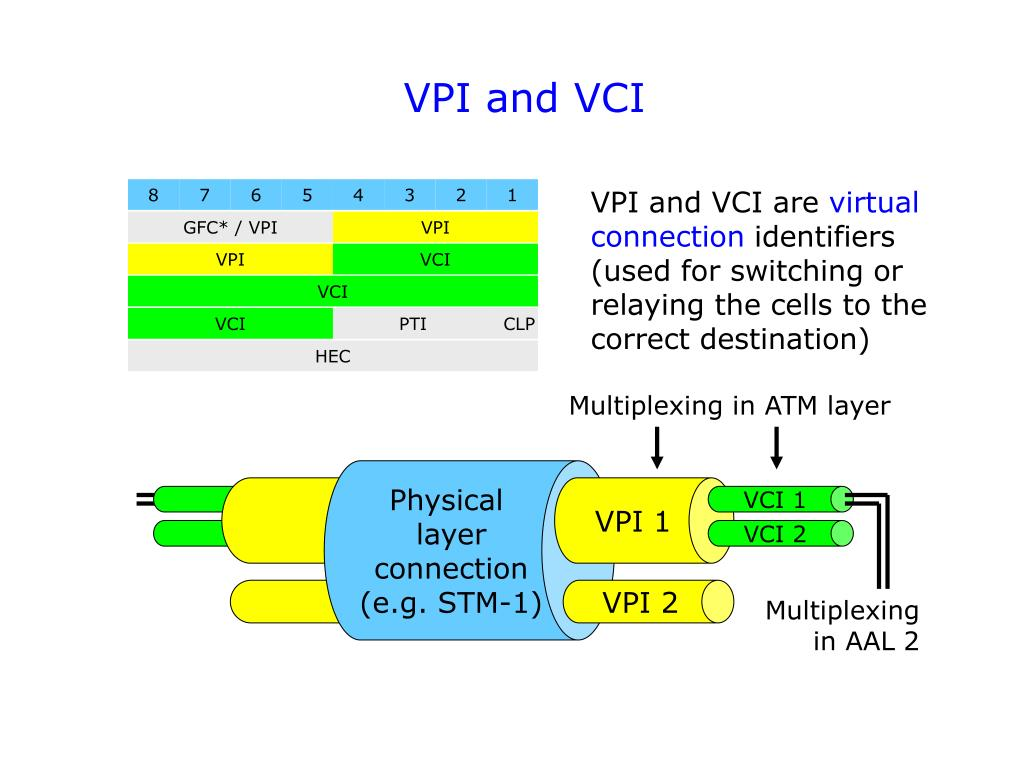 VPI and VCI