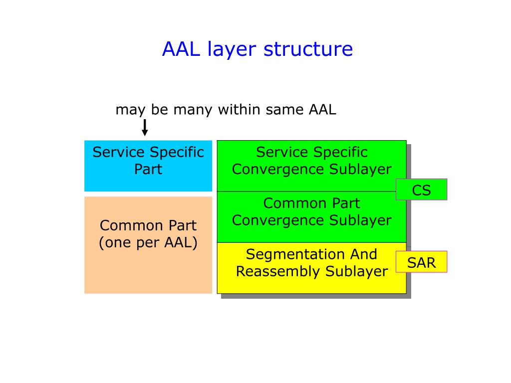 AAL layer structure
