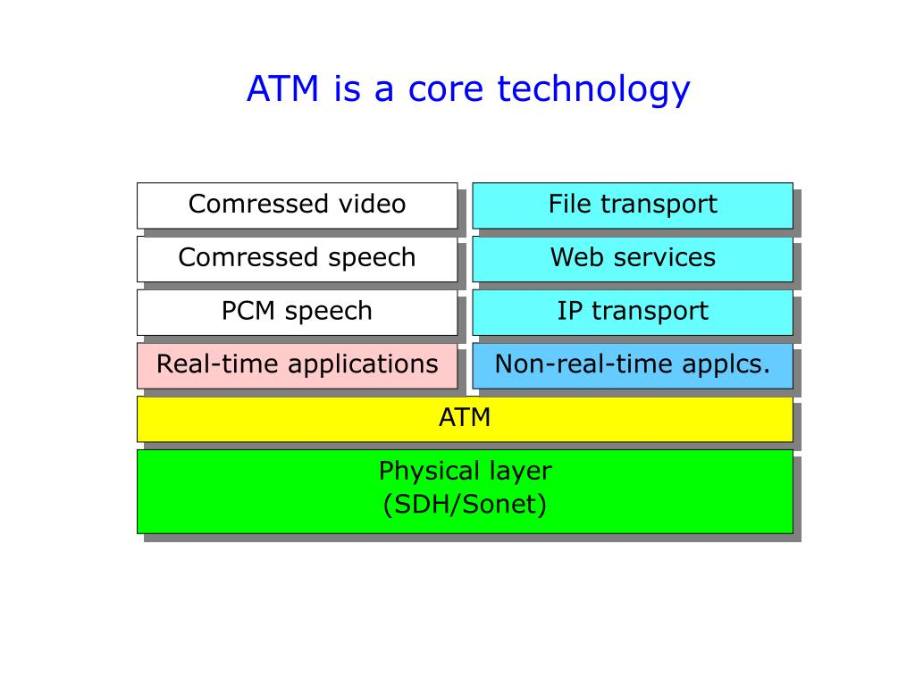 ATM is a core technology