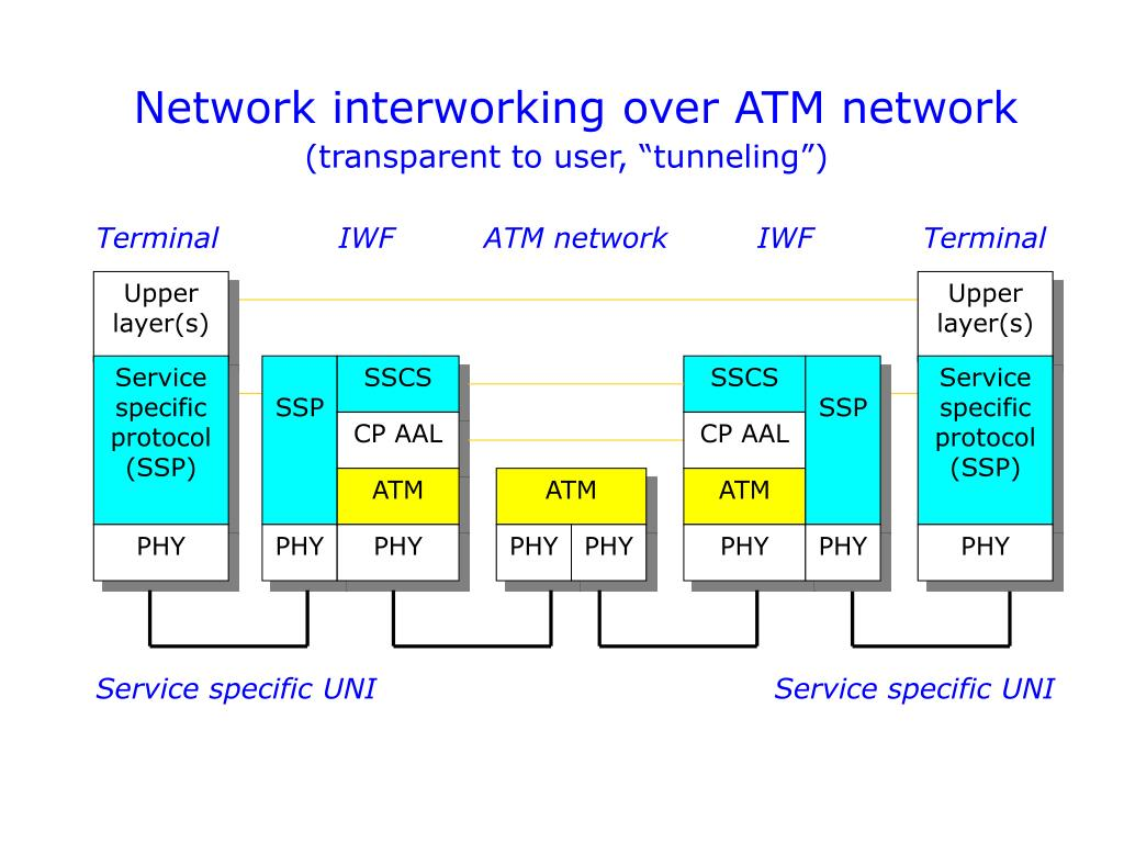 Network interworking over ATM network
