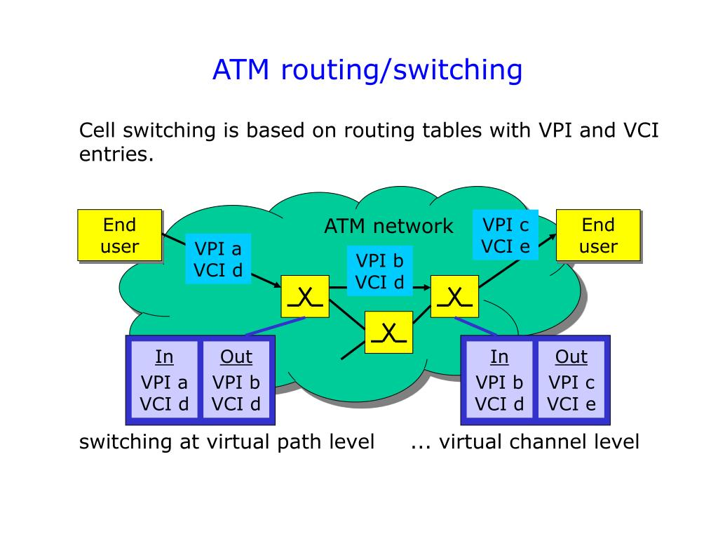 ATM routing/switching