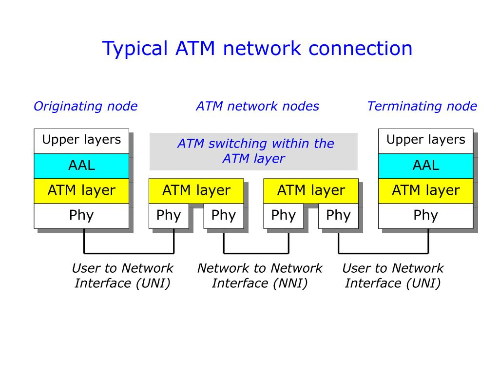 Typical ATM network connection