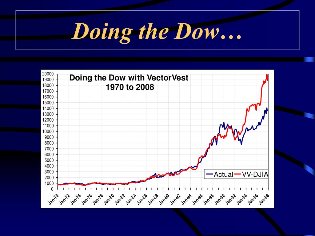 Doing the Dow…
