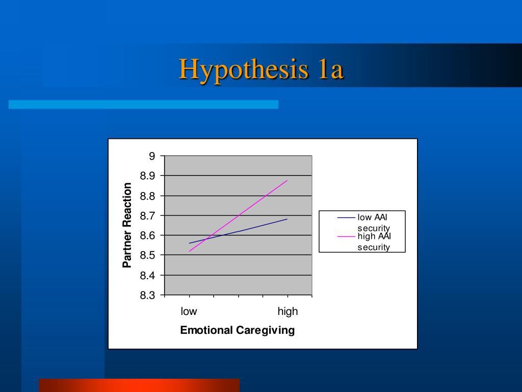 Hypothesis 1a