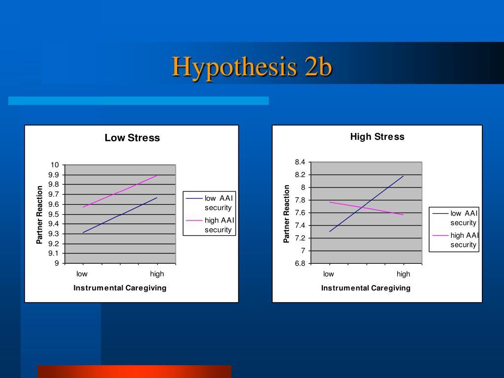 Hypothesis 2b