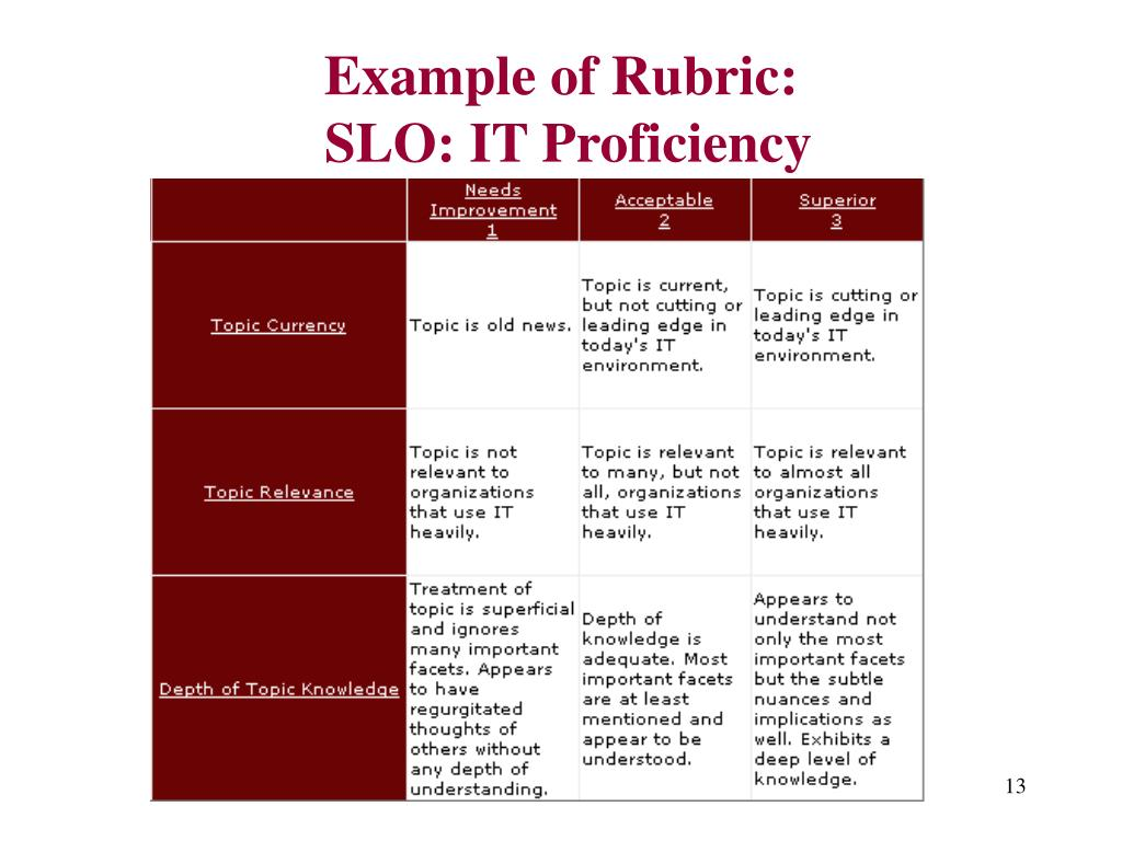 Example of Rubric: