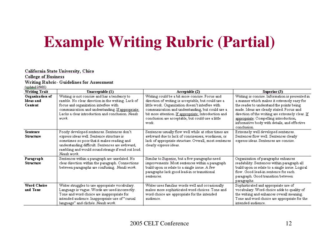 Example Writing Rubric (Partial)