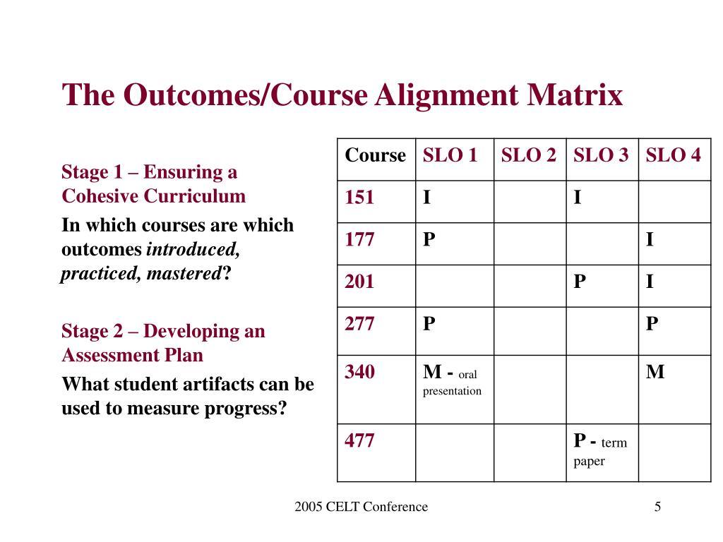 The Outcomes/Course Alignment Matrix