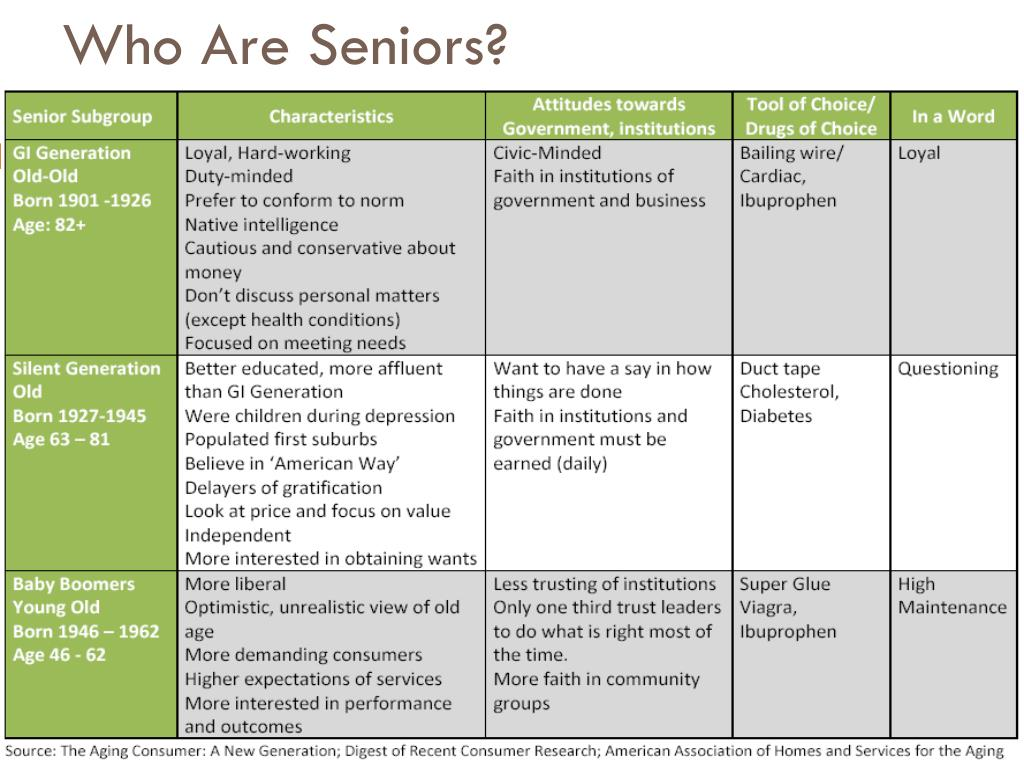Who Are Seniors?