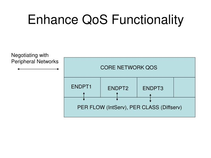 Enhance QoS Functionality