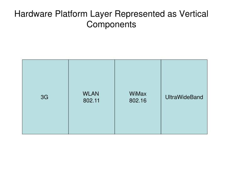 Hardware Platform Layer Represented as Vertical Components