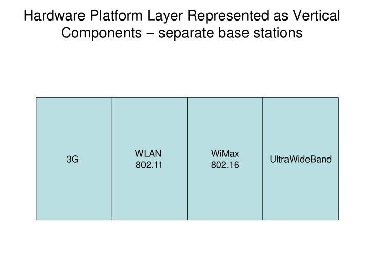 Hardware Platform Layer Represented as Vertical Components – separate base stations