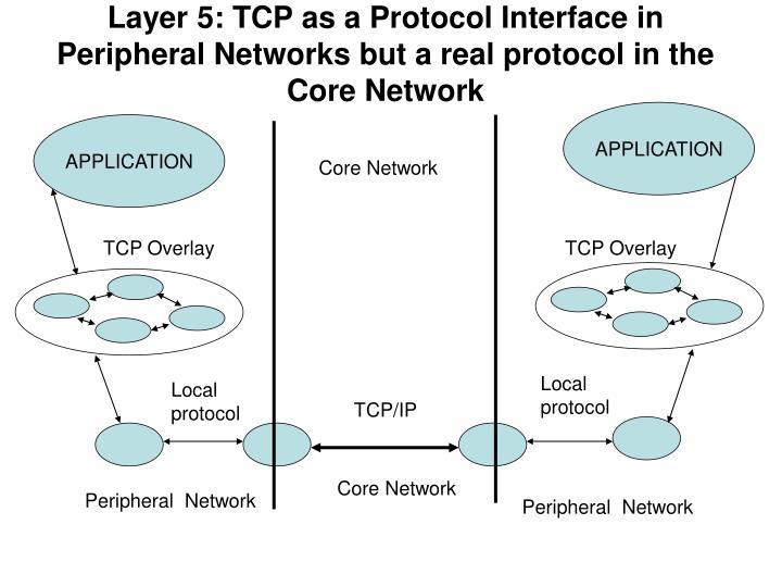 Layer 5: TCP as a Protocol Interface in Peripheral Networks but a real protocol in the Core Network