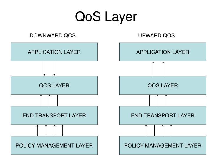 QoS Layer