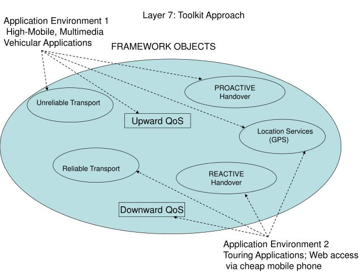 Layer 7: Toolkit Approach