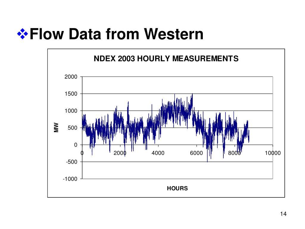 Flow Data from Western