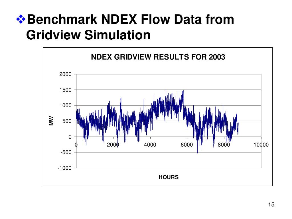 Benchmark NDEX Flow Data from Gridview Simulation