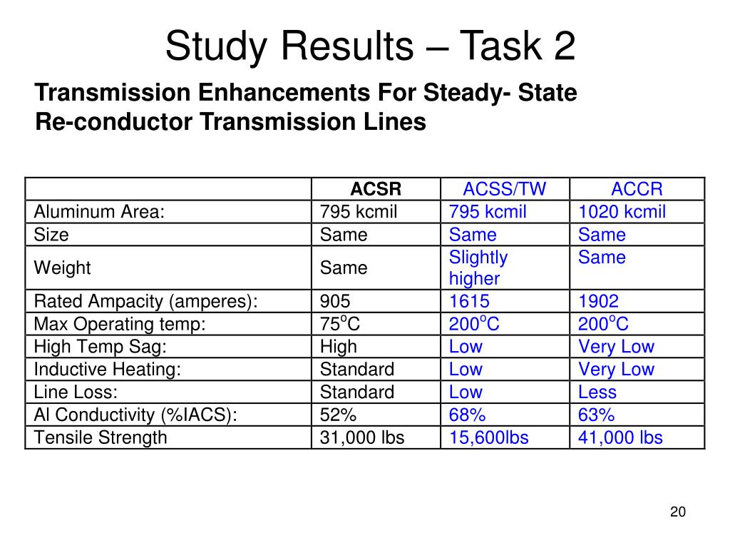 Study Results – Task 2