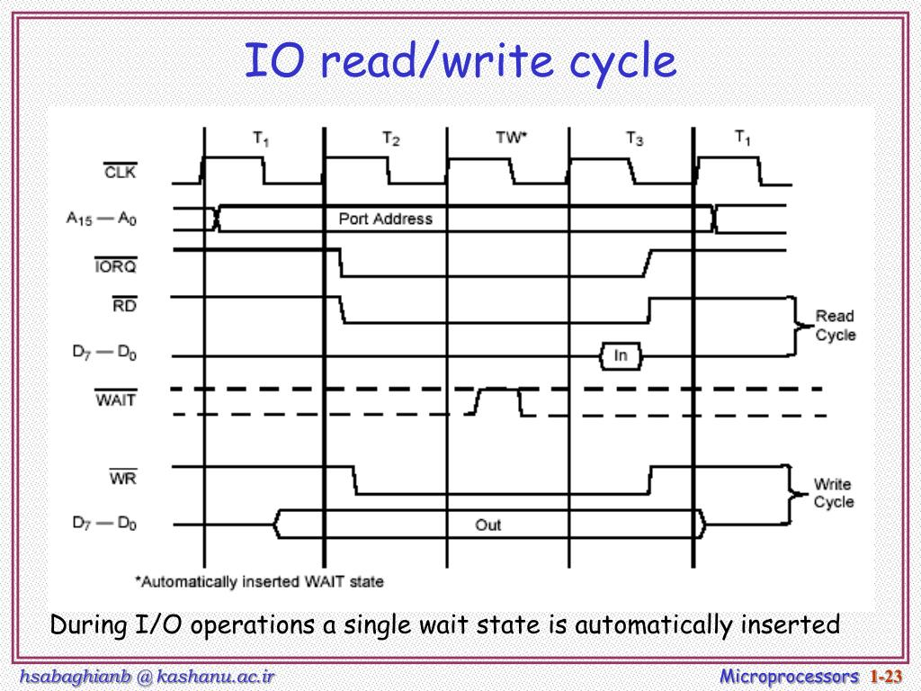 IO read/write cycle