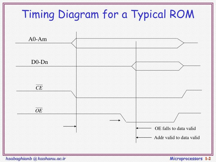 Timing diagram for a typical rom