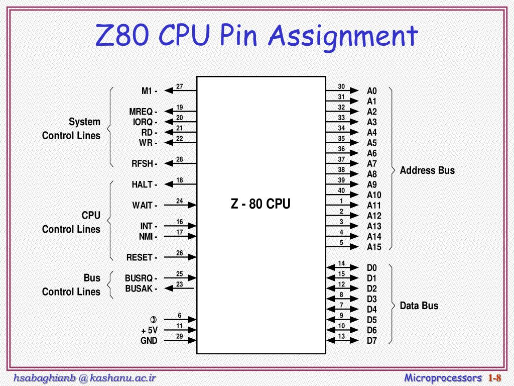 Z80 CPU Pin Assignment