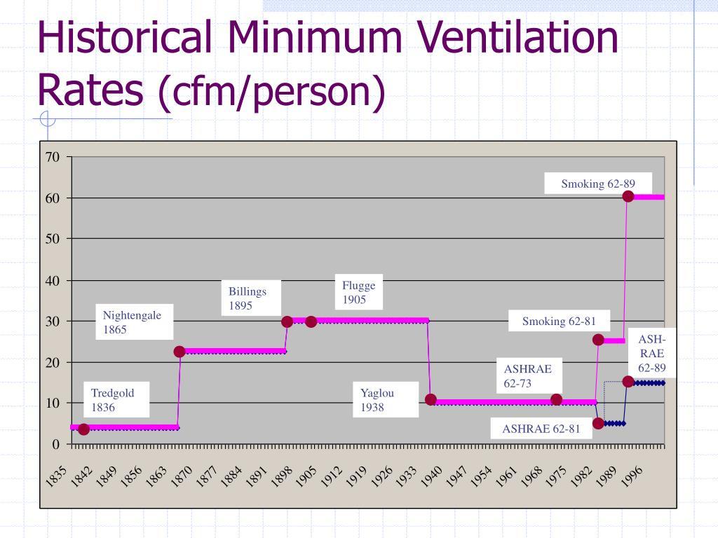 Smoking Room Ventilation Rates