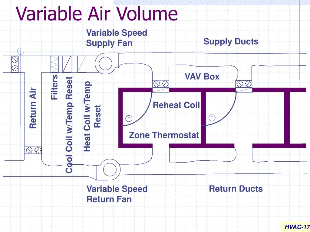 Variable Air Volume : Ppt hvac powerpoint presentation id