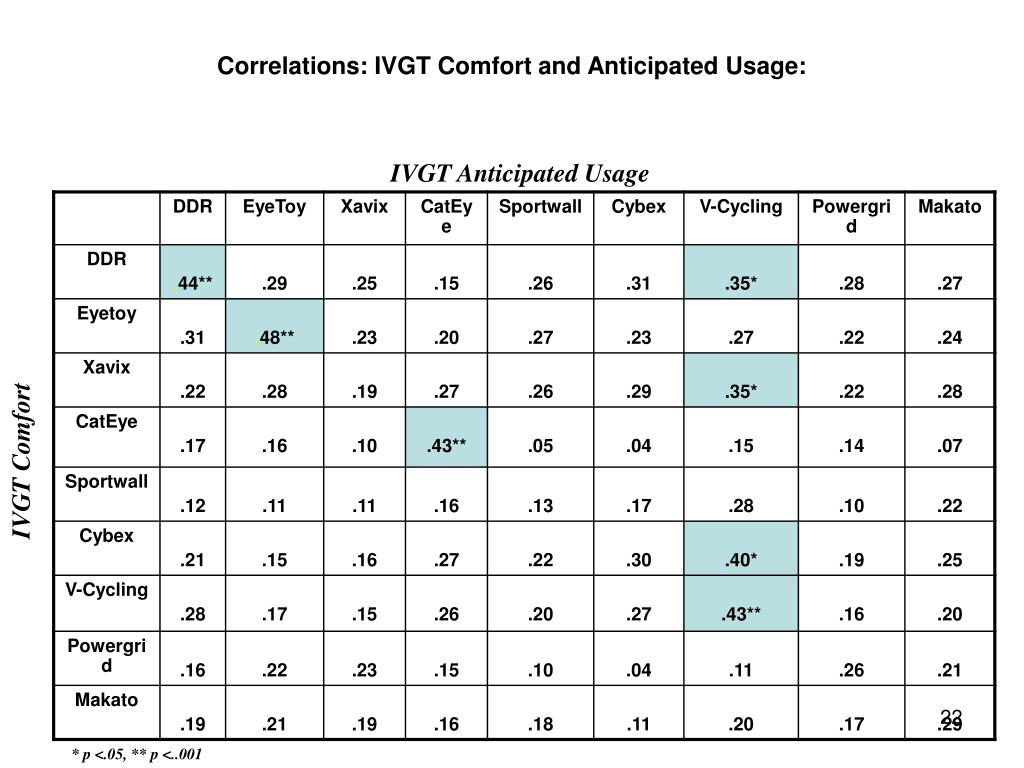 Correlations: IVGT Comfort and Anticipated Usage: