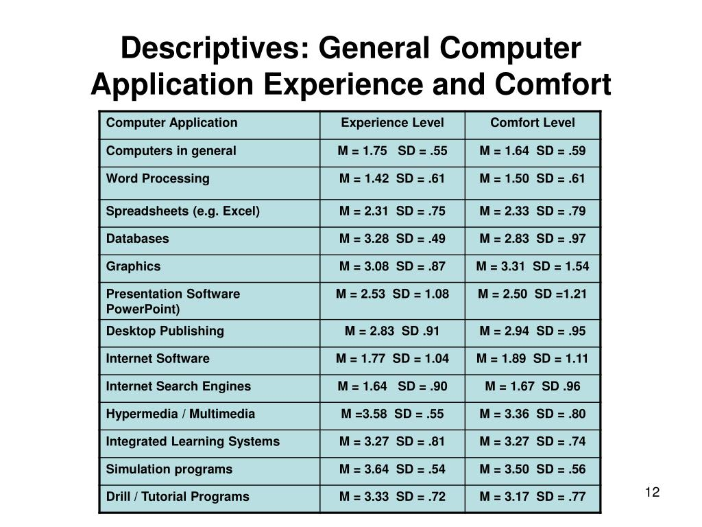 Descriptives: General Computer Application Experience and Comfort