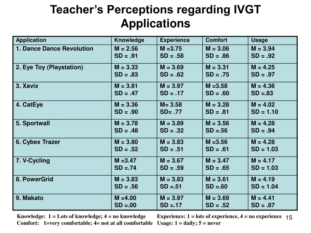 Teacher's Perceptions regarding IVGT Applications