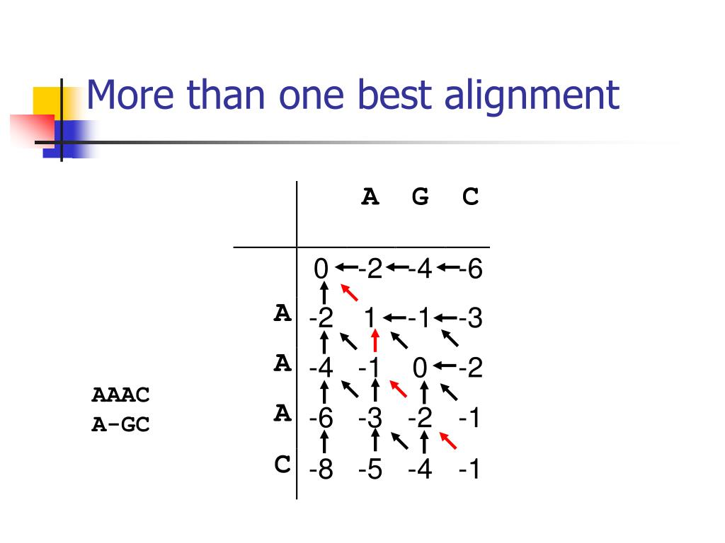 More than one best alignment