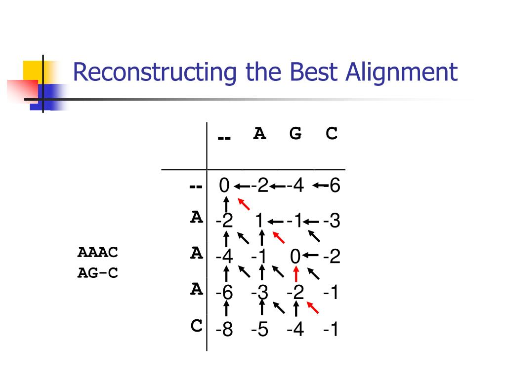 Reconstructing the Best Alignment
