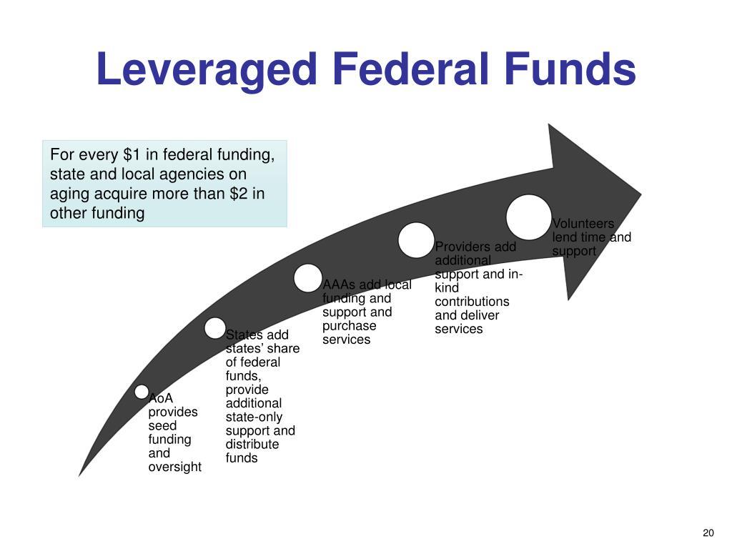 Leveraged Federal Funds