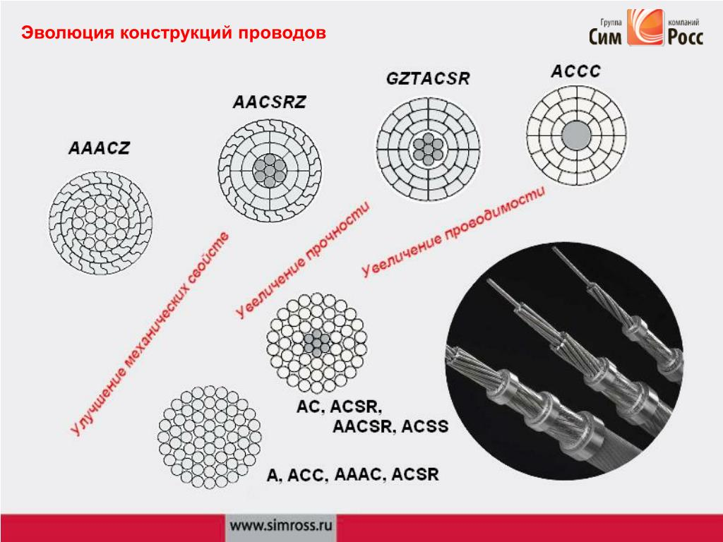 Эволюция конструкций проводов