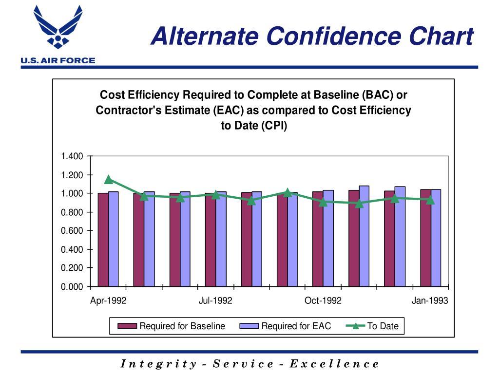 Alternate Confidence Chart