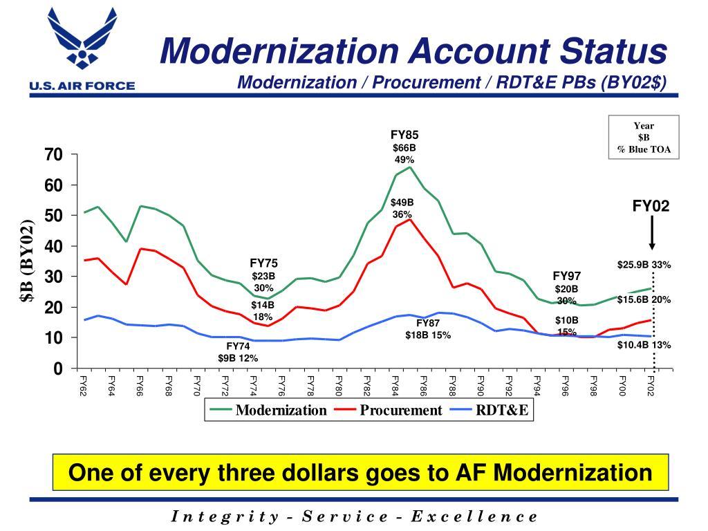 Modernization Account Status