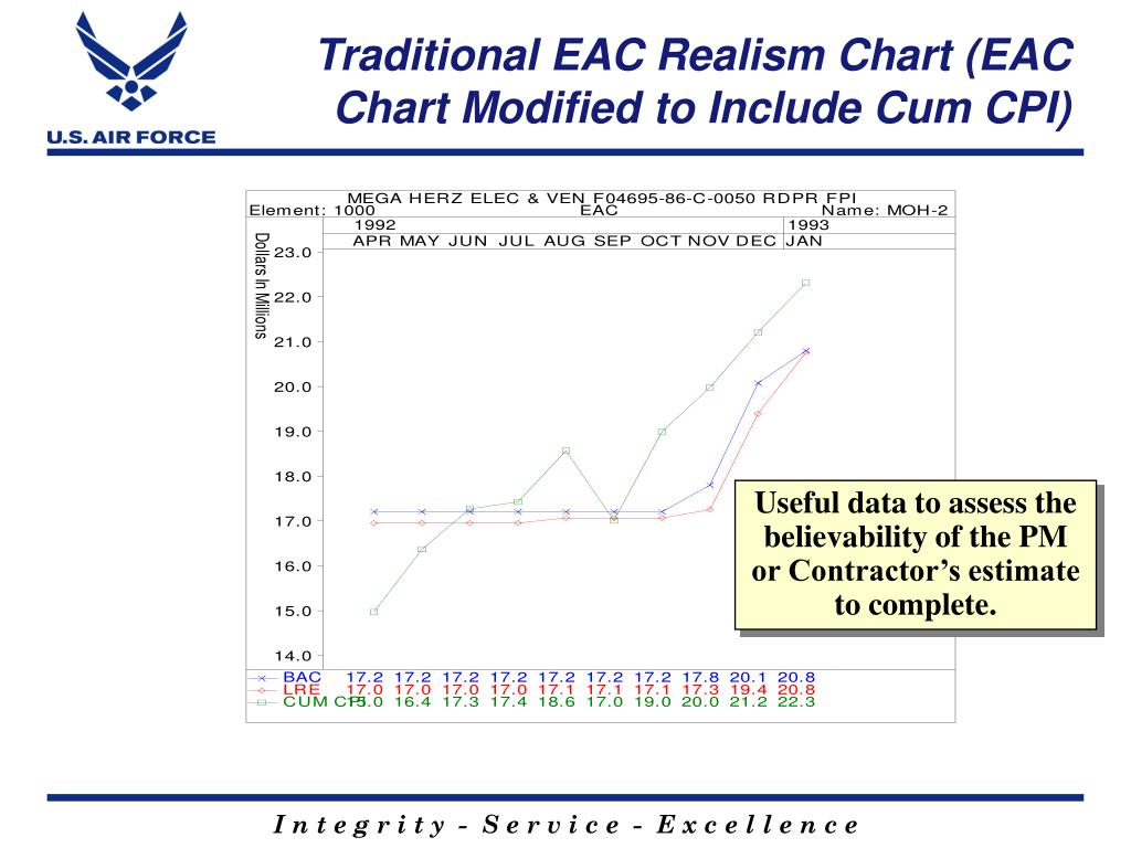 Traditional EAC Realism Chart (EAC Chart Modified to Include Cum CPI)
