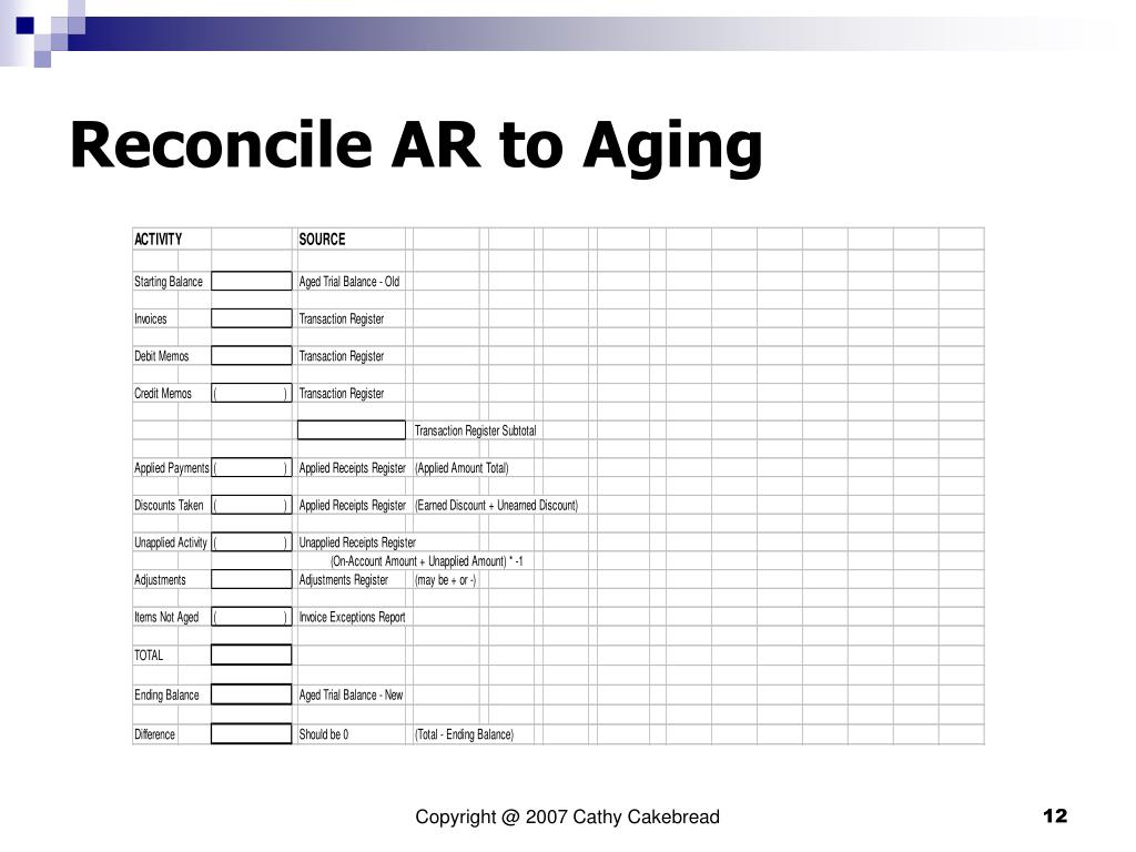 Reconcile AR to Aging