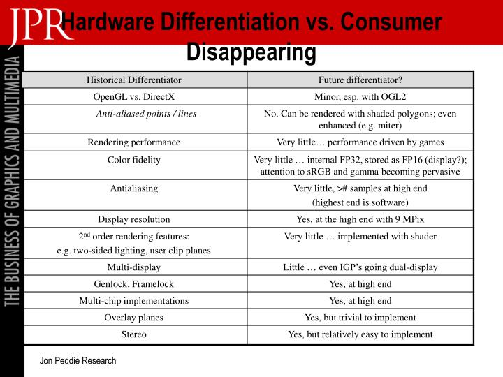 Hardware Differentiation vs. Consumer Disappearing