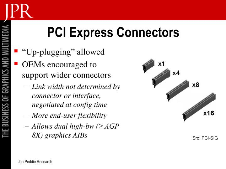PCI Express Connectors
