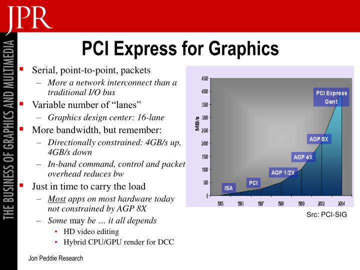 PCI Express for Graphics