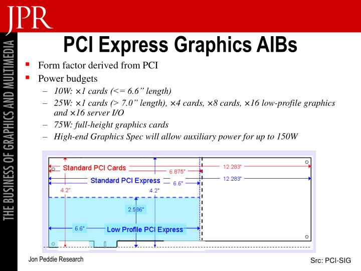 PCI Express Graphics AIBs