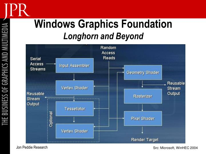 Windows Graphics Foundation